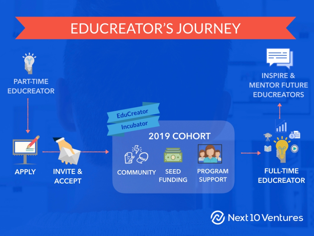 Next 10 Ventures EduCreator Incubator Oct 2018-Media. Journey